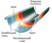 Стальные водосточные системы SIBA.