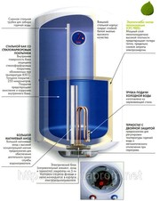 Чистка,  установка,  ремонт водонагревателей (бойлеров).
