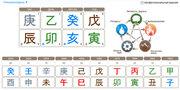 Прогноз судьбы,  удачи по древней китайской предсказательной практике